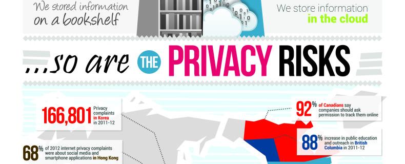Privacy Awareness Week: Raising Awareness About VPNs