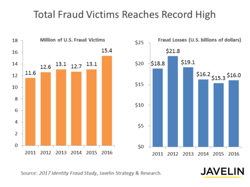 A Rough Month for Consumer Reporting Agencies: Data Breach Incidents Are On The Rise and Now Convey FCRA Standing to Consumers